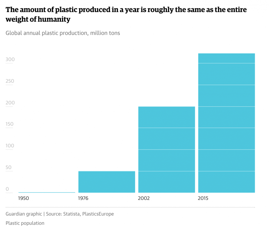 The new plastic produced in one year in 2015 is equal to the sum of the weight of 7 billion people