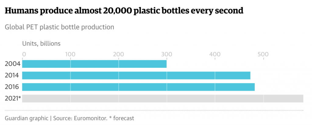 Twenty thousand plastic bottles are produced every second