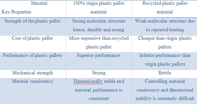 materials for plastic pallet